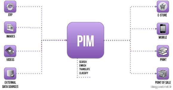 schema-pim-2
