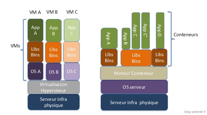 Docker versus VM