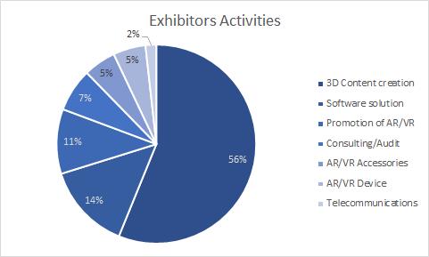 pie chart activities
